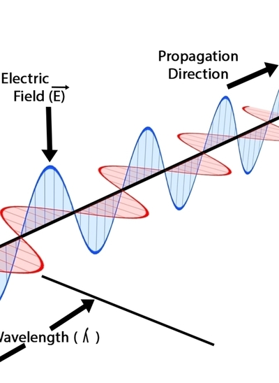 EM Waves and Polarizers